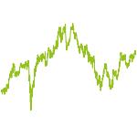 wikifolio-Chart: Wealth Architects Digi-Economy