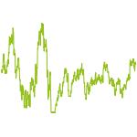 wikifolio-Chart: Trendstärke und Ampel