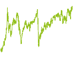 wikifolio-Chart: Slocum Concentrated Opportunity