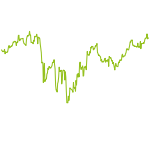wikifolio-Chart: TanTeo Test2