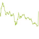 wikifolio-Chart: Trade Sense