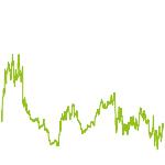 wikifolio-Chart: Investor Value