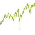 wikifolio-Chart: Dividende Cashflow Eigenkapital
