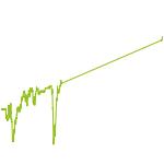 wikifolio-Chart: Dividenden Allstars