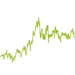 wikifolio-Chart: MHEQ Global Champions Top50