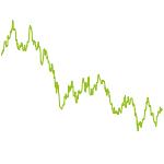 wikifolio-Chart: DC Finance Int.