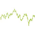 wikifolio-Chart: Verlockende-Verlierer-Strategie