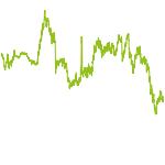 wikifolio-Chart: Antizyklisch & Turnaround