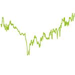 wikifolio-Chart: NextGen Plus Invest