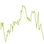 wikifolio-Chart: QDAX QUANT Index