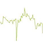 wikifolio-Chart: Pharmainvest & Co