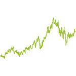 wikifolio-Chart: KastriotTrading