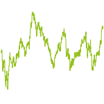 wikifolio-Chart: Unter MACD