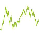 wikifolio-Chart: SKTRUST