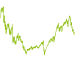 wikifolio-Chart: JM Dach