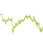 wikifolio-Chart: Wolves of Wall Street