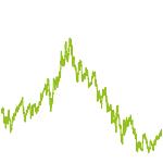 wikifolio-Chart: GreyBeard