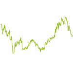 wikifolio-Chart: Mix-Geschichten