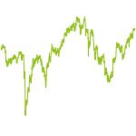wikifolio-Chart: UtoAMPoland