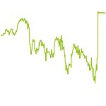 wikifolio-Chart: Testportfolio 2