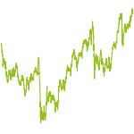 wikifolio-Chart: Fusions Marathon EU Banken