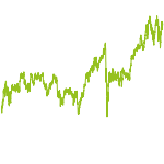 wikifolio-Chart: Big Food