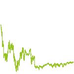 wikifolio-Chart: S&R Trust