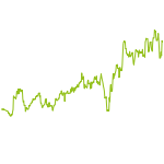 wikifolio-Chart: Silberstreifen