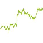 wikifolio-Chart: Value – Relative Stärke USA