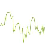 wikifolio-Chart: Svens Langfristwikifolio
