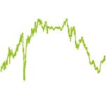 wikifolio-Chart: Trend und Qualitaet