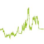 """wikifolio-Chart: Globalinvest """"Marathon"""""""