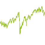 wikifolio-Chart: MK-Altersvorsorge-AF
