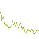 wikifolio-Chart: ZC - TSI Gold- u. Rohstoffwerte