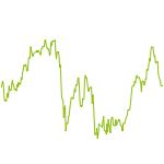 wikifolio-Chart: Parcessio: Fundamentalanalyse