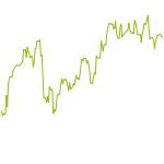 wikifolio-Chart: US ROYAL