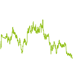 wikifolio-Chart: Infinity Trading
