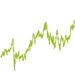 wikifolio-Chart: arnold