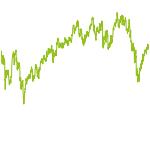 wikifolio-Chart: BrokeToHell