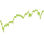 wikifolio-Chart: ETF-Emperor