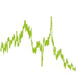 wikifolio-Chart: Aggressive Growth Strategy