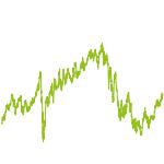 wikifolio-Chart: Aktiendepot2019_MM