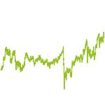 wikifolio-Chart: Schweizer Dividenden-Perlen