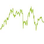 wikifolio-Chart: Sunrise Investing V1.0