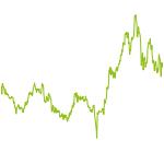 wikifolio-Chart: 10TopFonds