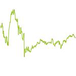 wikifolio-Chart: DAX-Unternehmen