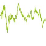 wikifolio-Chart: $$$maschine, alphagenerator