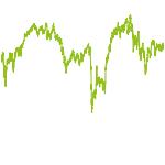 wikifolio-Chart: Alphastream