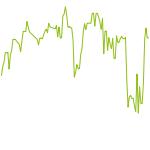 wikifolio-Chart: HighBenchmark
