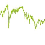 wikifolio-Chart: Dividenden Chance